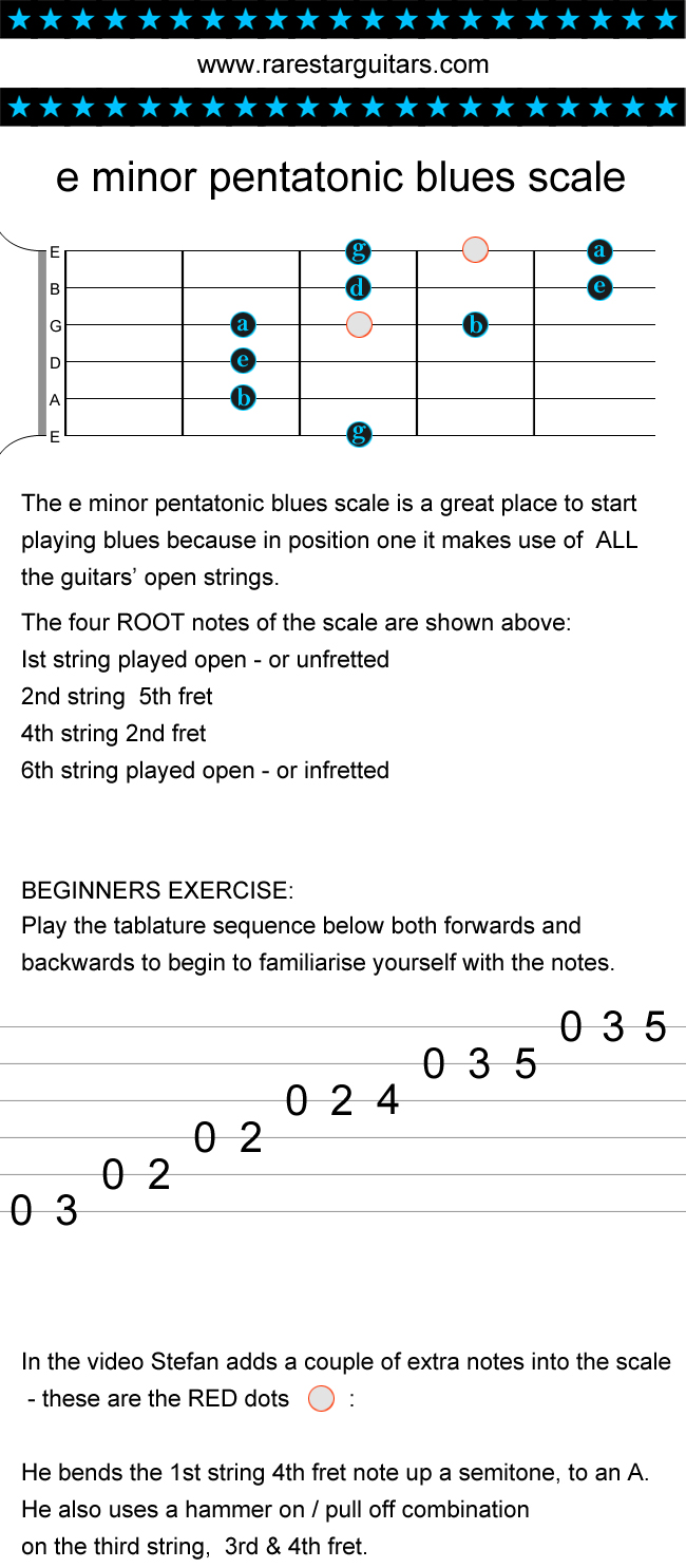 how_to_learn_guitar_play_blues_scale_pentatonic_minor