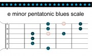 How to play the E Blues scale